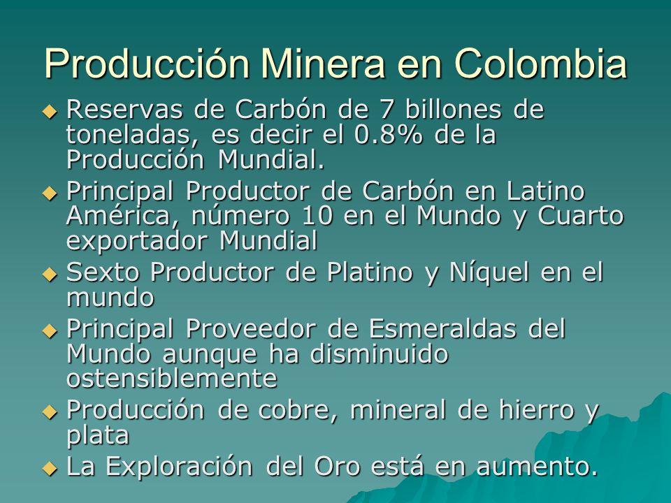 Producción Minera en Colombia
