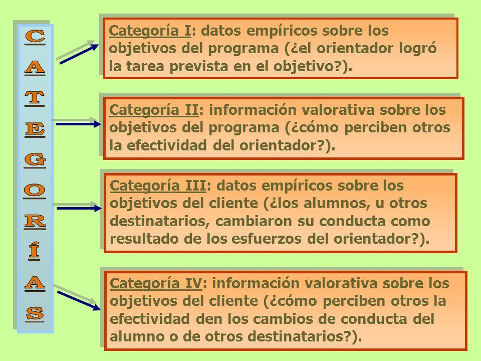 Categoría I: datos empíricos sobre los objetivos del programa (¿el orientador logró la tarea prevista en el objetivo ).