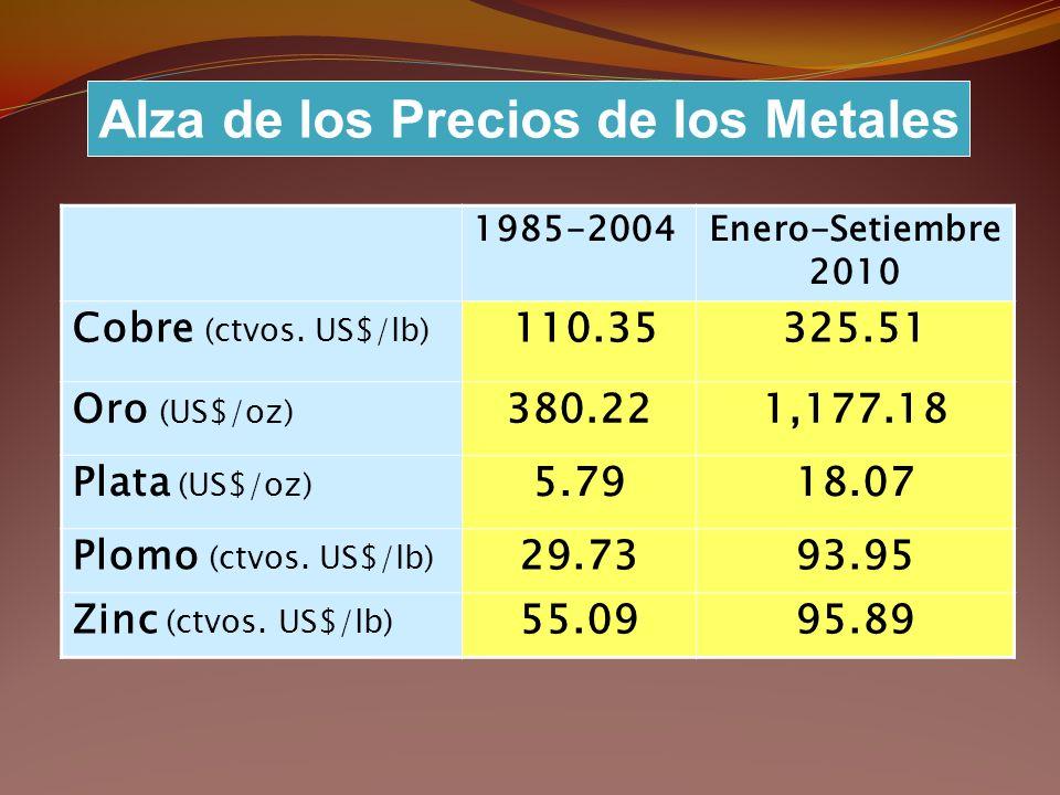 Alza de los Precios de los Metales