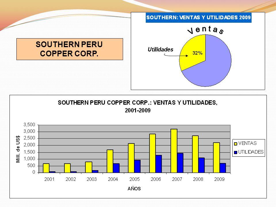 SOUTHERN PERU COPPER CORP.