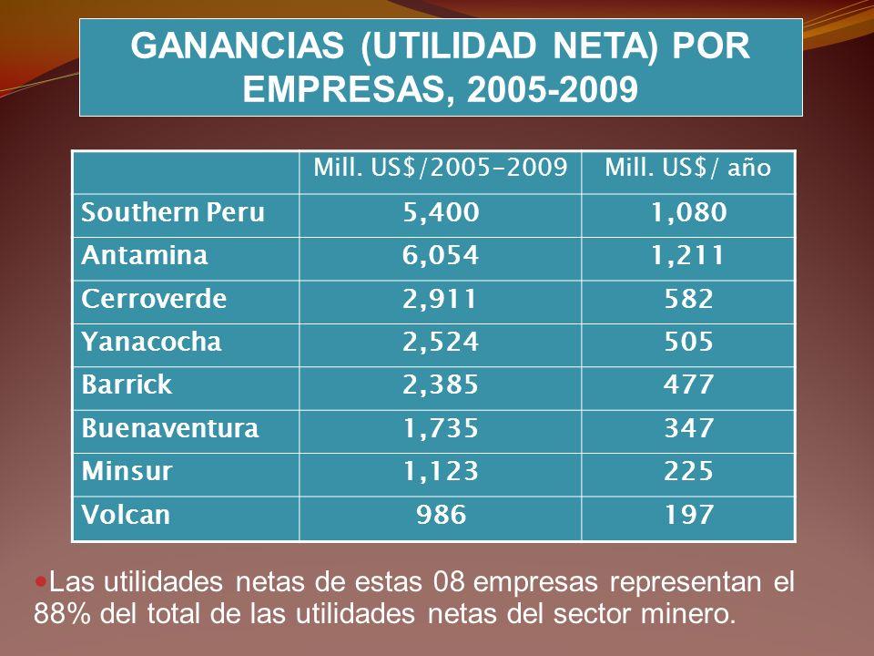 GANANCIAS (UTILIDAD NETA) POR EMPRESAS, 2005-2009