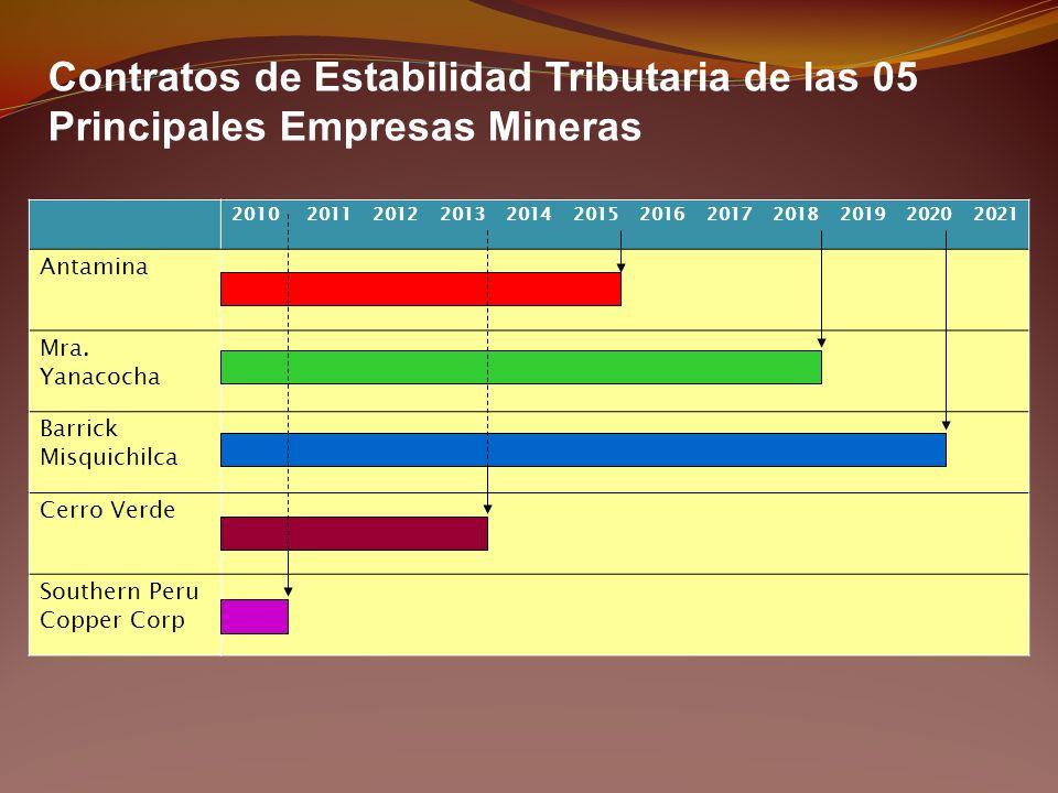 Contratos de Estabilidad Tributaria de las 05 Principales Empresas Mineras