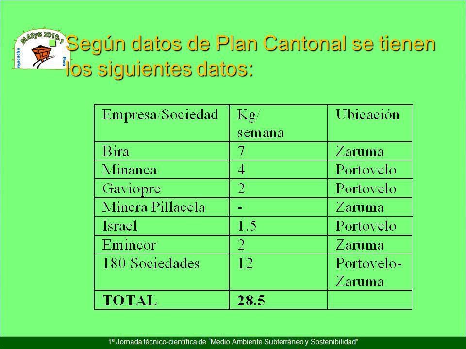 Según datos de Plan Cantonal se tienen los siguientes datos: