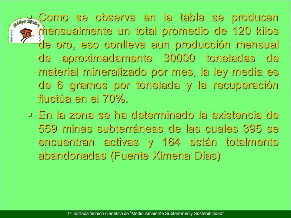 Como se observa en la tabla se producen mensualmente un total promedio de 120 kilos de oro, eso conlleva aun producción mensual de aproximadamente 30000 toneladas de material mineralizado por mes, la ley media es de 6 gramos por tonelada y la recuperación fluctúa en el 70%.