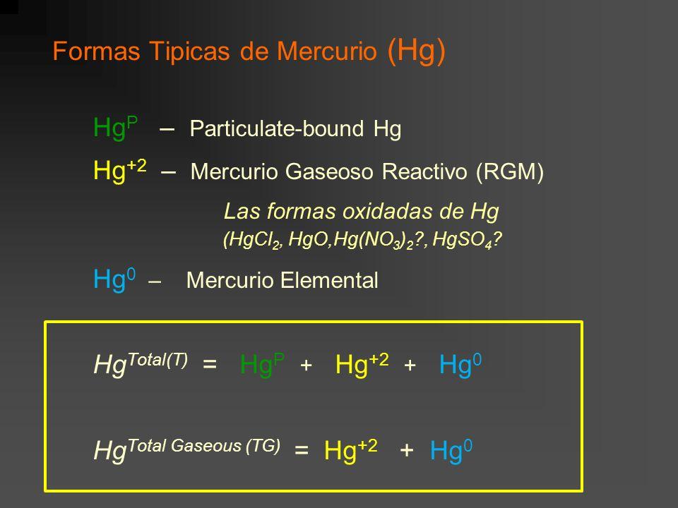 Formas Tipicas de Mercurio (Hg)