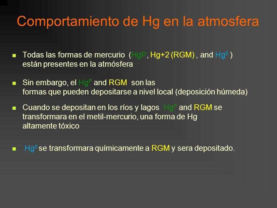 Comportamiento de Hg en la atmosfera