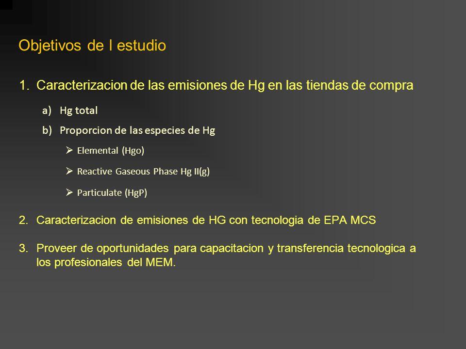 Objetivos de l estudio Caracterizacion de las emisiones de Hg en las tiendas de compra. Hg total. Proporcion de las especies de Hg.