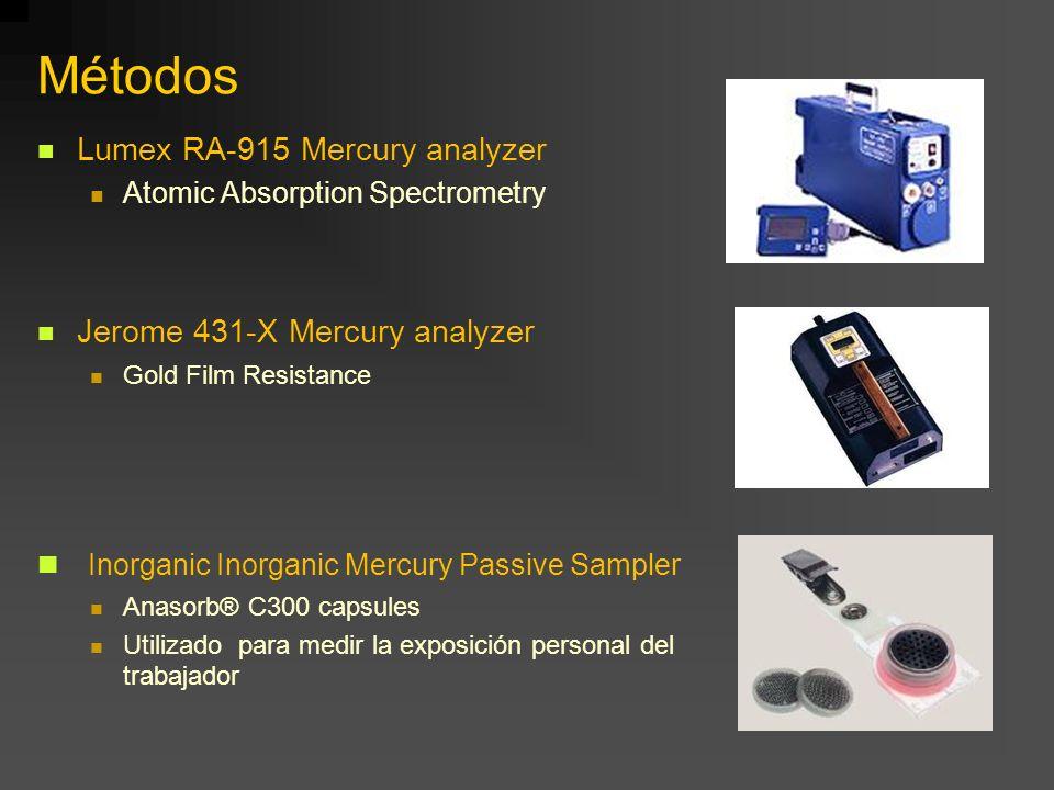 Métodos Inorganic Inorganic Mercury Passive Sampler