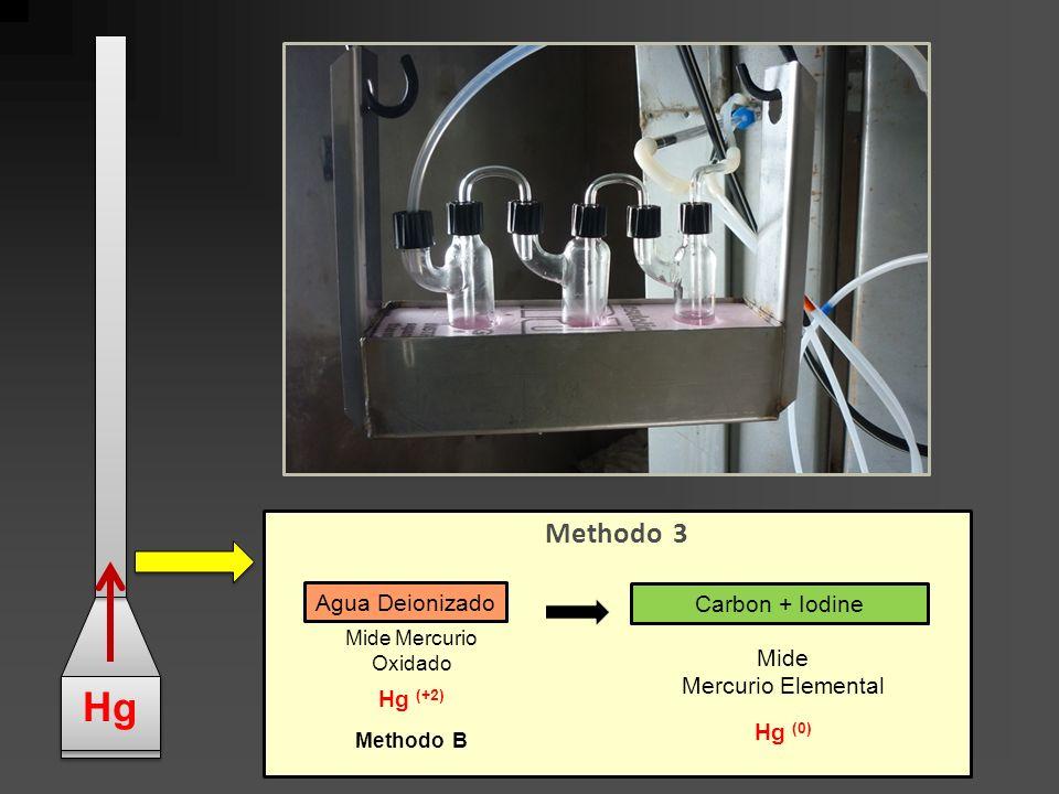Hg Methodo 3 Agua Deionizado Carbon + Iodine Mide Hg (+2)