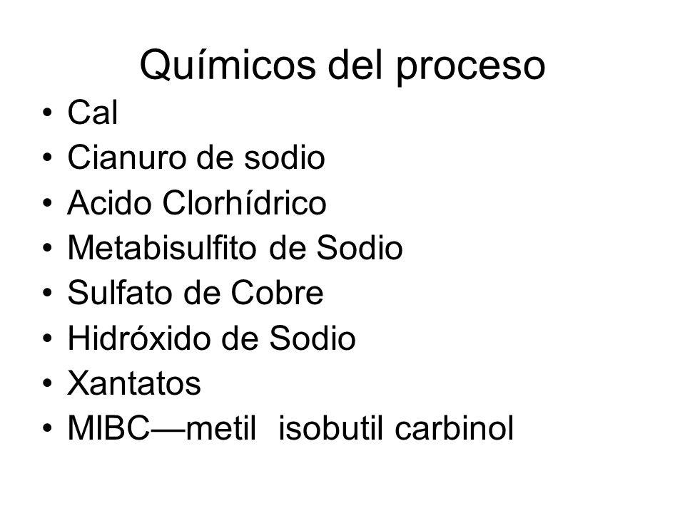 Químicos del proceso Cal Cianuro de sodio Acido Clorhídrico