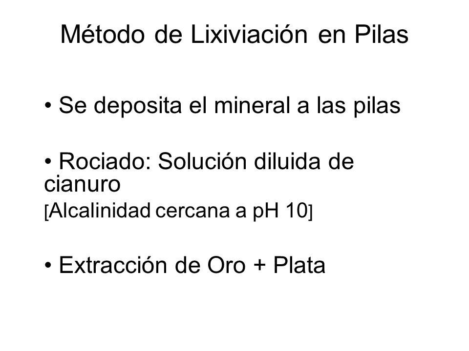 Método de Lixiviación en Pilas