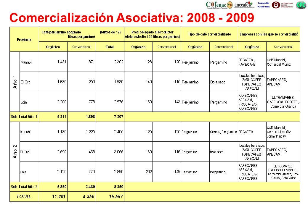 Comercialización Asociativa: 2008 - 2009