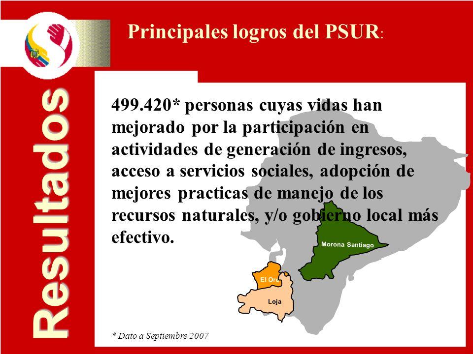Resultados Principales logros del PSUR: