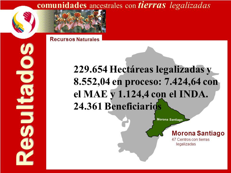 Resultados 229.654 Hectáreas legalizadas y