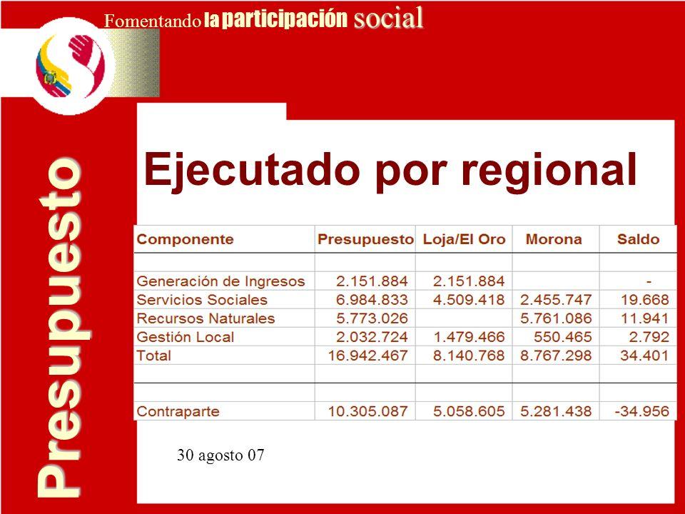 Presupuesto Ejecutado por regional Fomentando la participación social