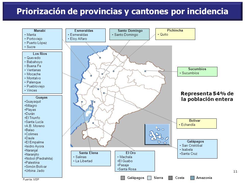 Priorización de provincias y cantones por incidencia