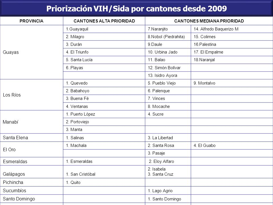 Priorización VIH/Sida por cantones desde 2009