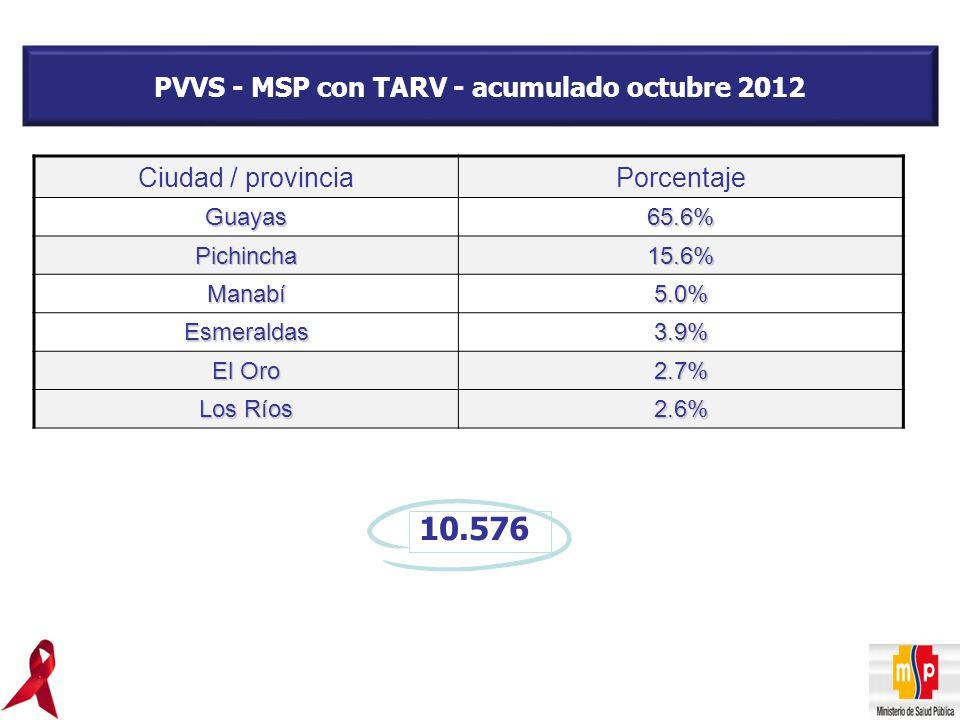 PVVS - MSP con TARV - acumulado octubre 2012