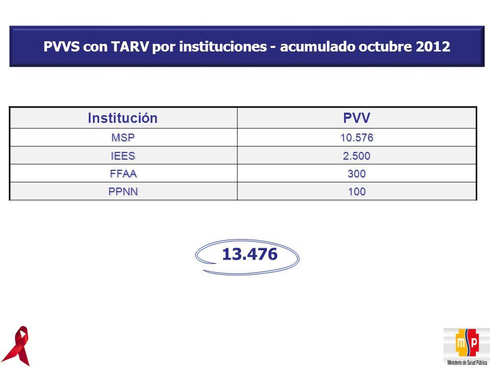 PVVS con TARV por instituciones - acumulado octubre 2012