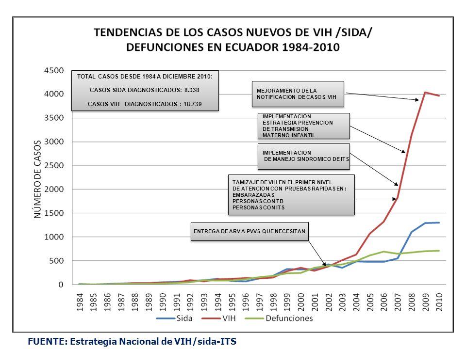 FUENTE: Estrategia Nacional de VIH/sida-ITS