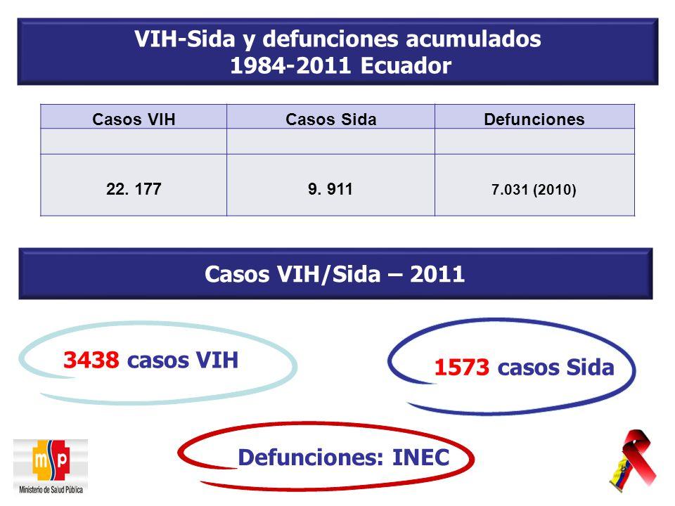 VIH-Sida y defunciones acumulados 1984-2011 Ecuador