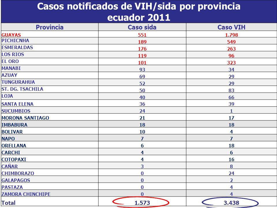 Casos notificados de VIH/sida por provincia