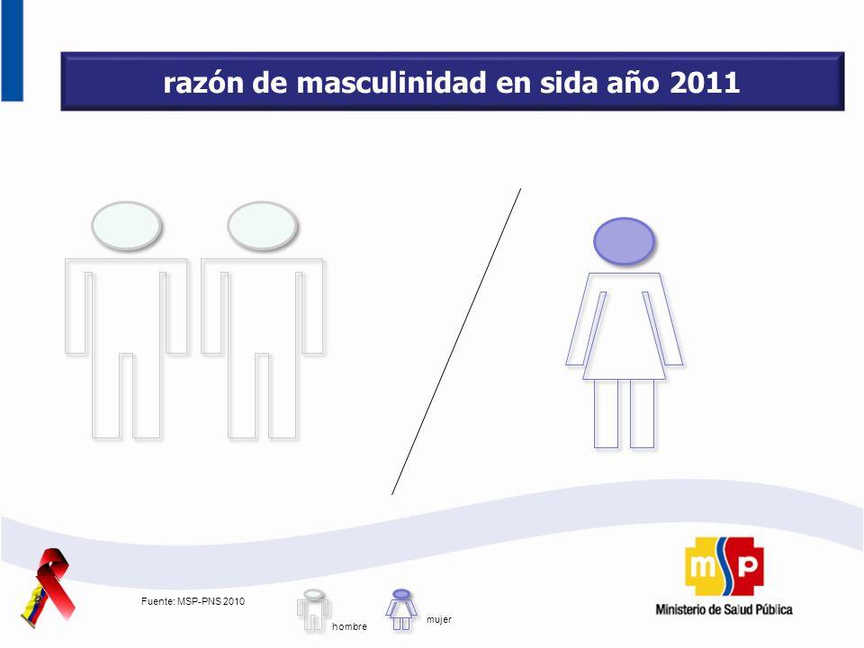 razón de masculinidad en sida año 2011