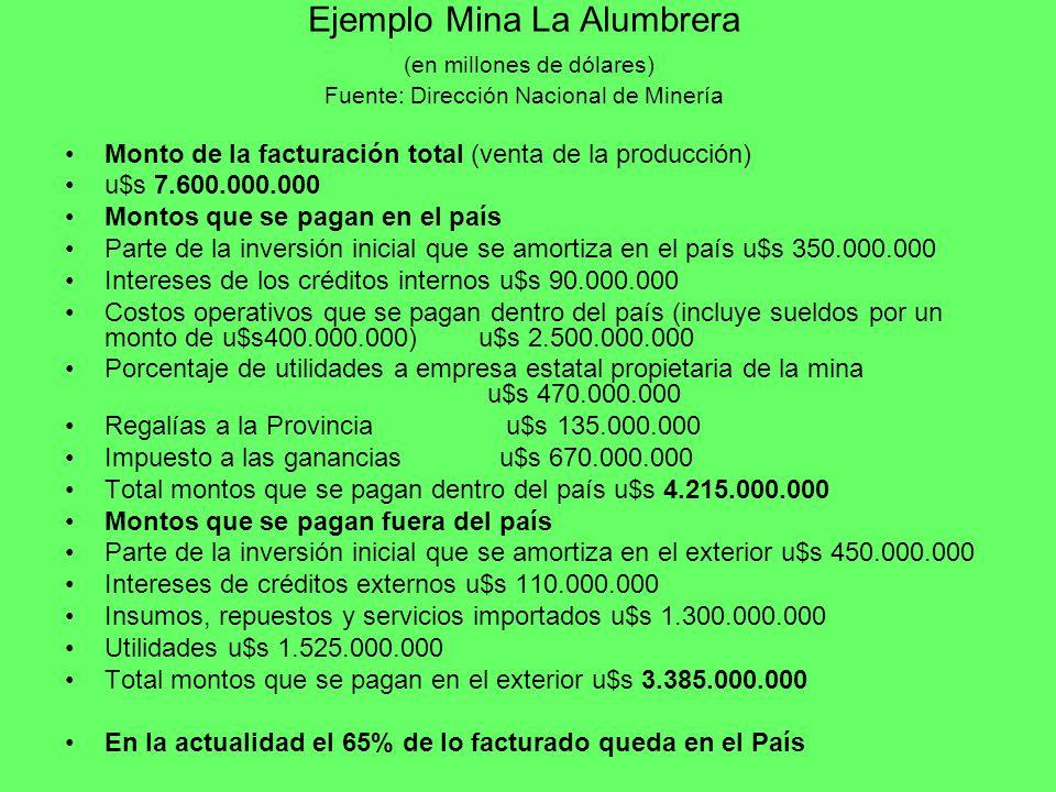 Ejemplo Mina La Alumbrera (en millones de dólares) Fuente: Dirección Nacional de Minería