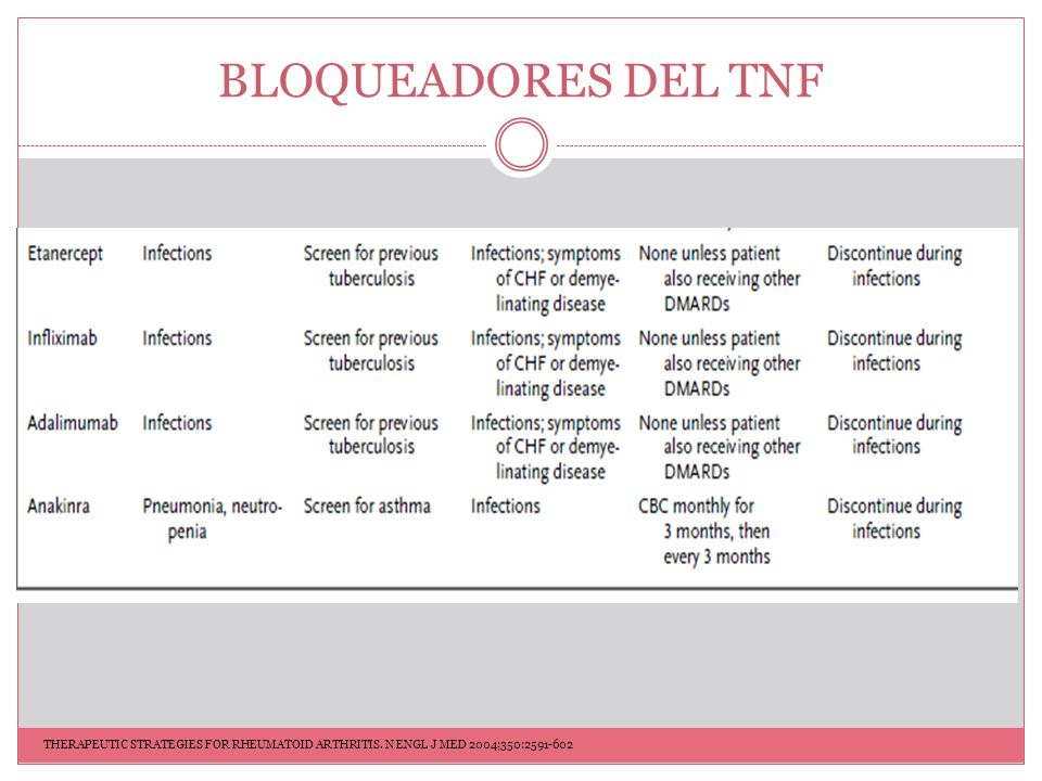 BLOQUEADORES DEL TNF THERAPEUTIC STRATEGIES FOR RHEUMATOID ARTHRITIS.