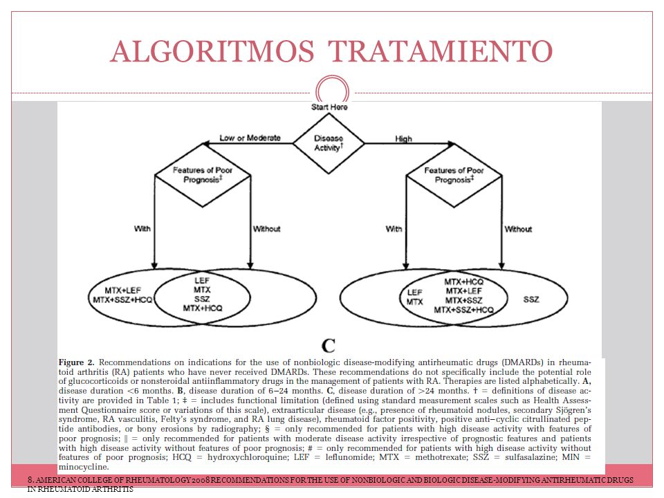 ALGORITMOS TRATAMIENTO