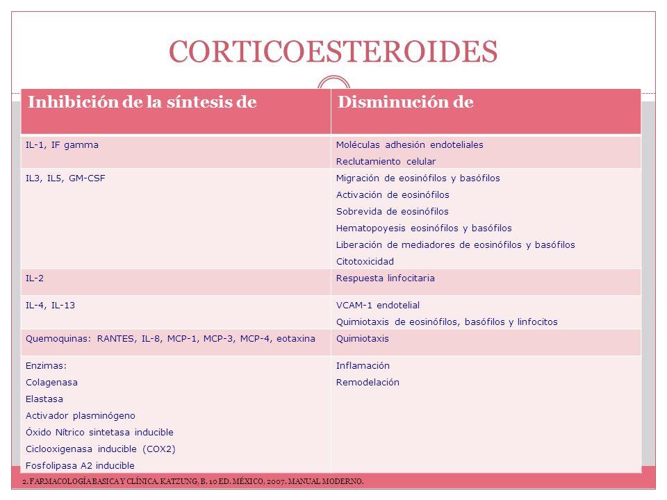 CORTICOESTEROIDES Inhibición de la síntesis de Disminución de