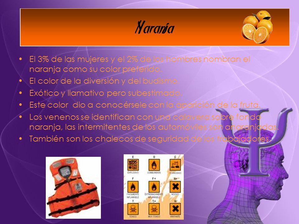 El 3% de las mujeres y el 2% de los hombres nombran el naranja como su color preferido.