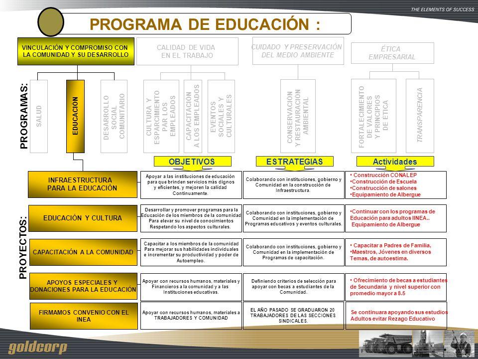PROGRAMA DE EDUCACIÓN :