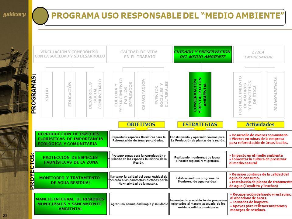 PROGRAMA USO RESPONSABLE DEL MEDIO AMBIENTE
