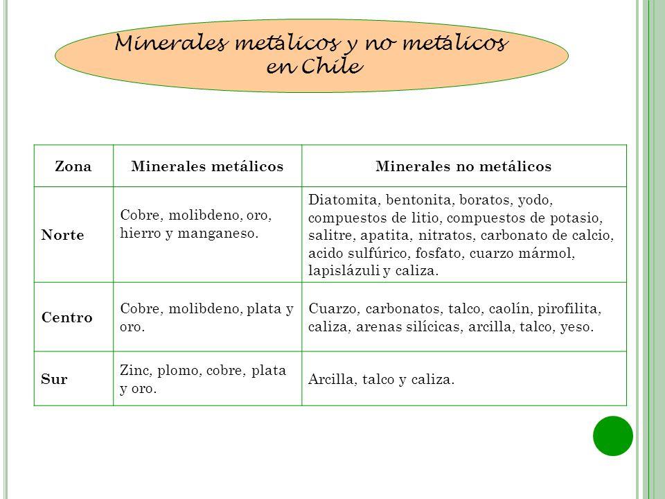 Minerales metálicos y no metálicos