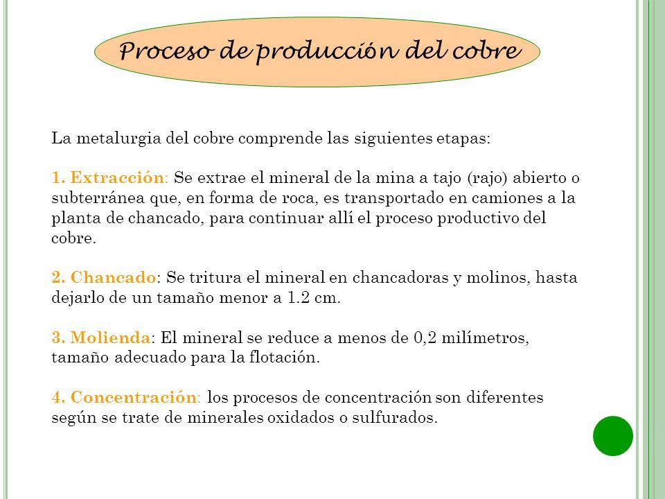 Proceso de producción del cobre