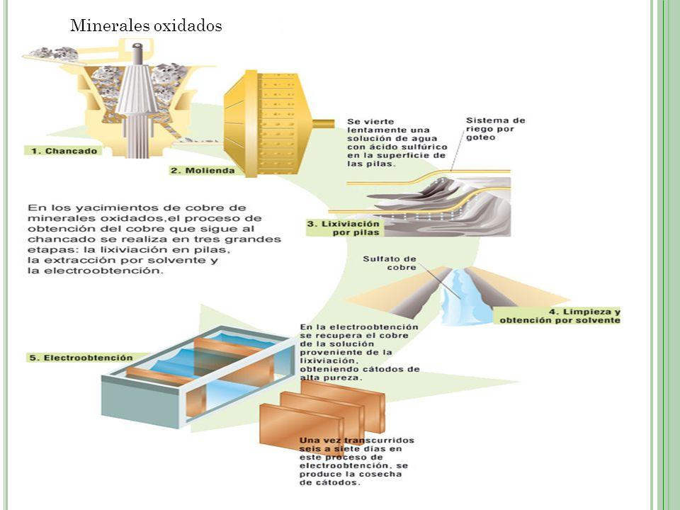 Minerales oxidados