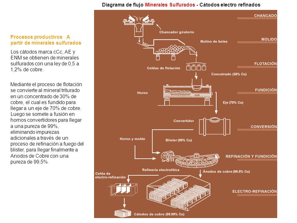 Diagrama de flujo Minerales Sulfurados - Cátodos electro refinados