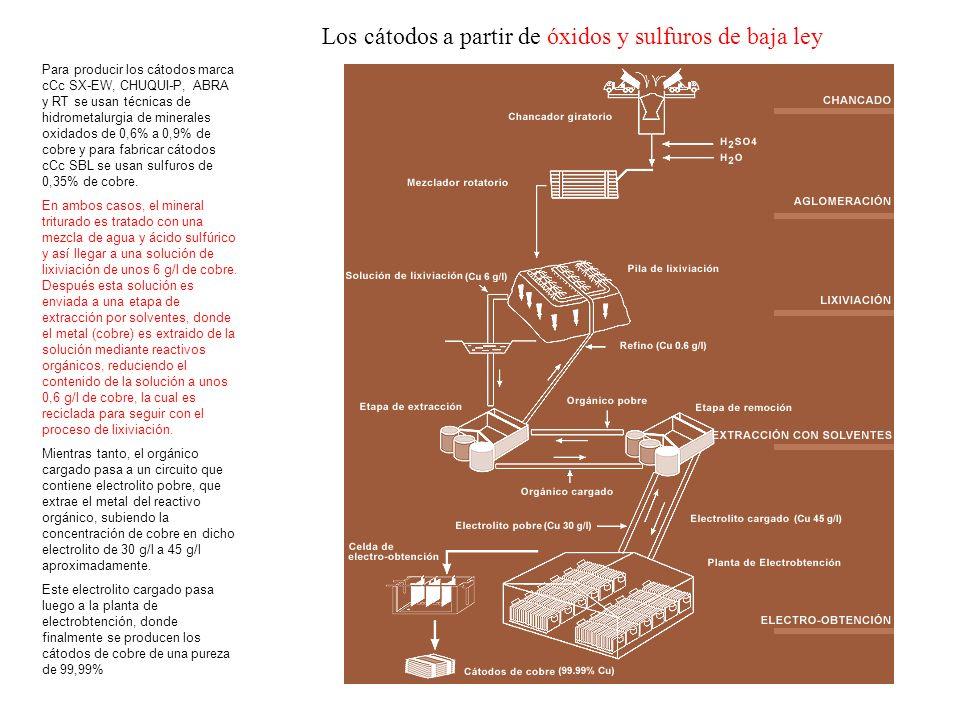 Los cátodos a partir de óxidos y sulfuros de baja ley