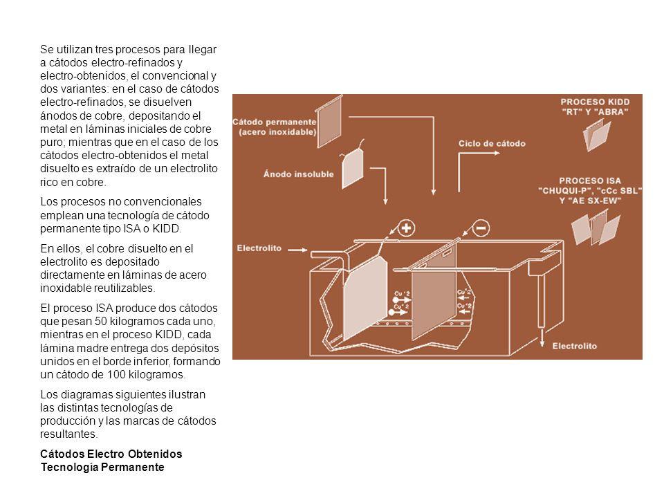 Se utilizan tres procesos para llegar a cátodos electro-refinados y electro-obtenidos, el convencional y dos variantes: en el caso de cátodos electro-refinados, se disuelven ánodos de cobre, depositando el metal en láminas iniciales de cobre puro; mientras que en el caso de los cátodos electro-obtenidos el metal disuelto es extraído de un electrolito rico en cobre.