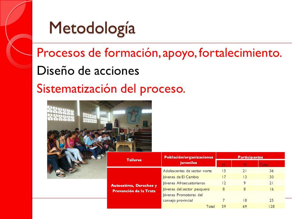 Metodología Procesos de formación, apoyo, fortalecimiento. Diseño de acciones Sistematización del proceso.