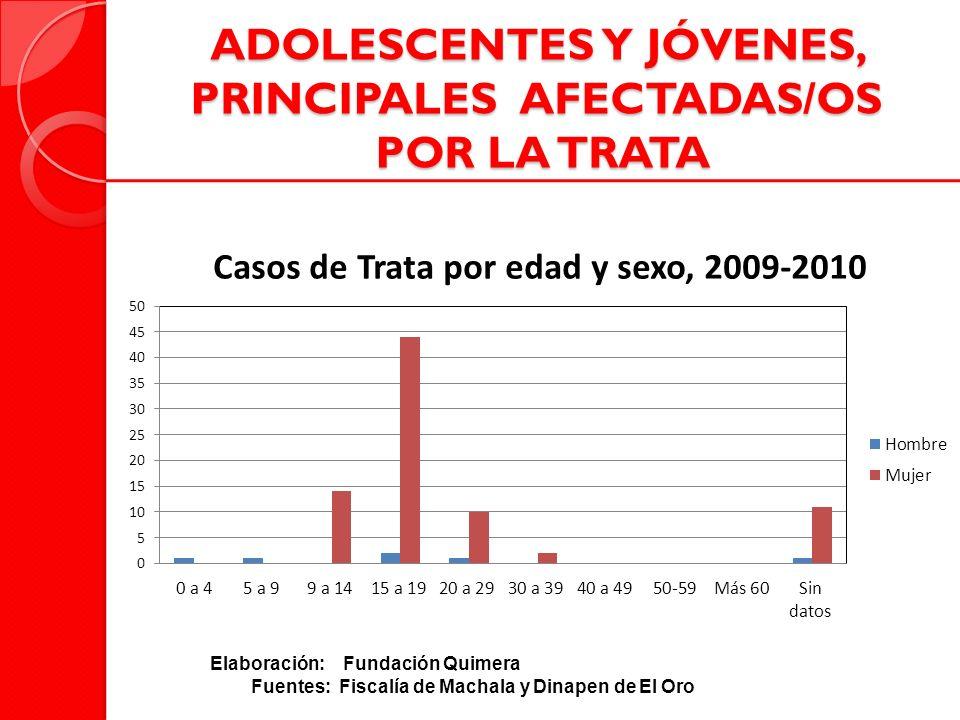 ADOLESCENTES Y JÓVENES, PRINCIPALES AFECTADAS/OS POR LA TRATA