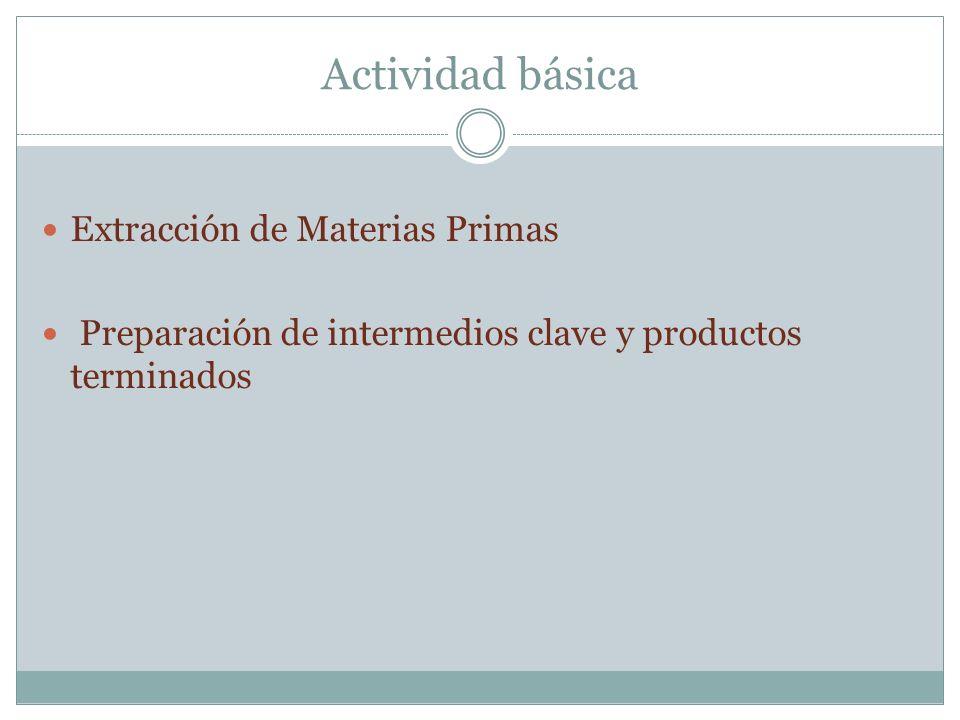 Actividad básica Extracción de Materias Primas