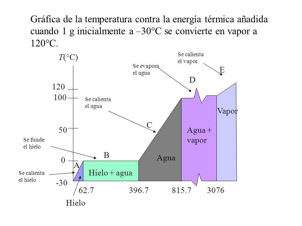 Gráfica de la temperatura contra la energía térmica añadida cuando 1 g inicialmente a –30°C se convierte en vapor a 120°C.
