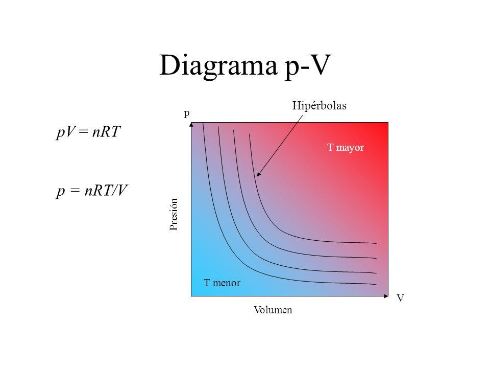 Diagrama p-V pV = nRT p = nRT/V Hipérbolas p T mayor Presión T menor V