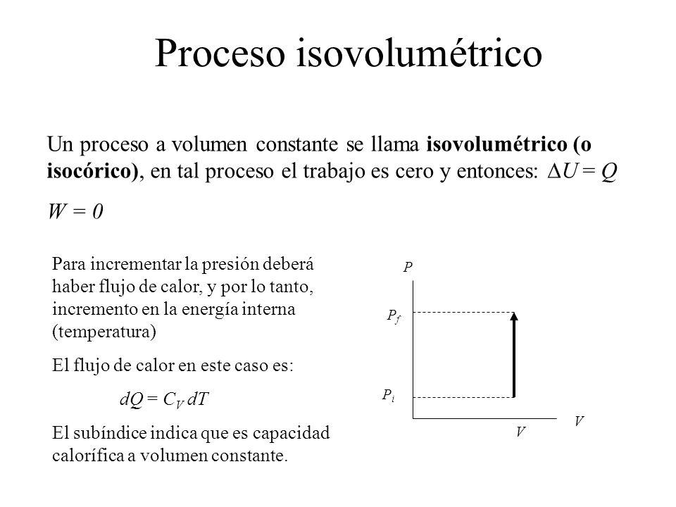 Proceso isovolumétrico