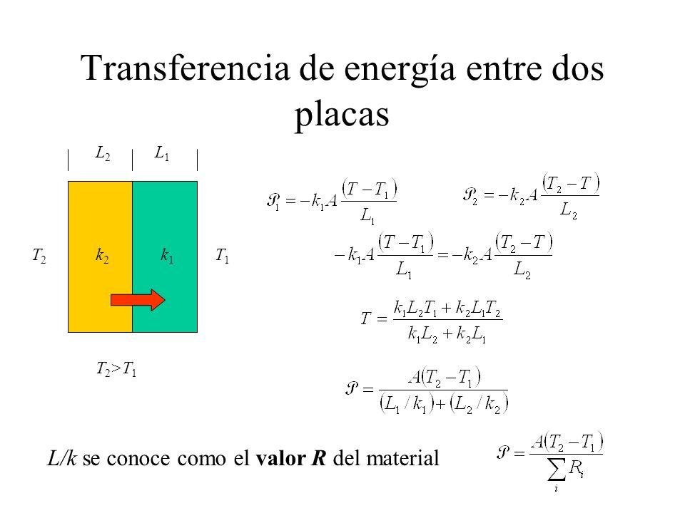 Transferencia de energía entre dos placas