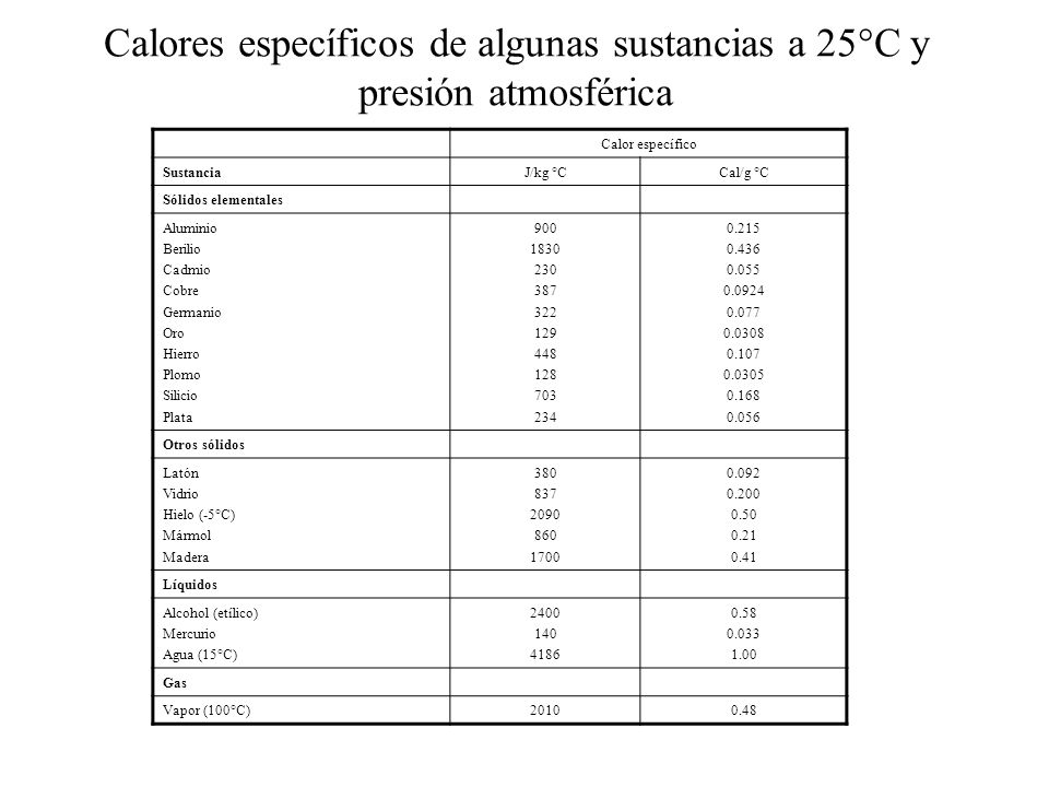 Calores específicos de algunas sustancias a 25°C y presión atmosférica