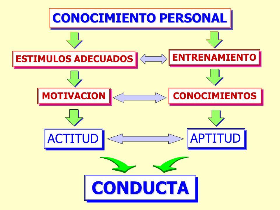 CONDUCTA CONOCIMIENTO PERSONAL ACTITUD APTITUD ESTIMULOS ADECUADOS