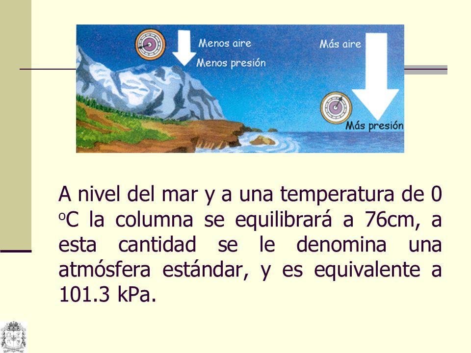 A nivel del mar y a una temperatura de 0 oC la columna se equilibrará a 76cm, a esta cantidad se le denomina una atmósfera estándar, y es equivalente a 101.3 kPa.